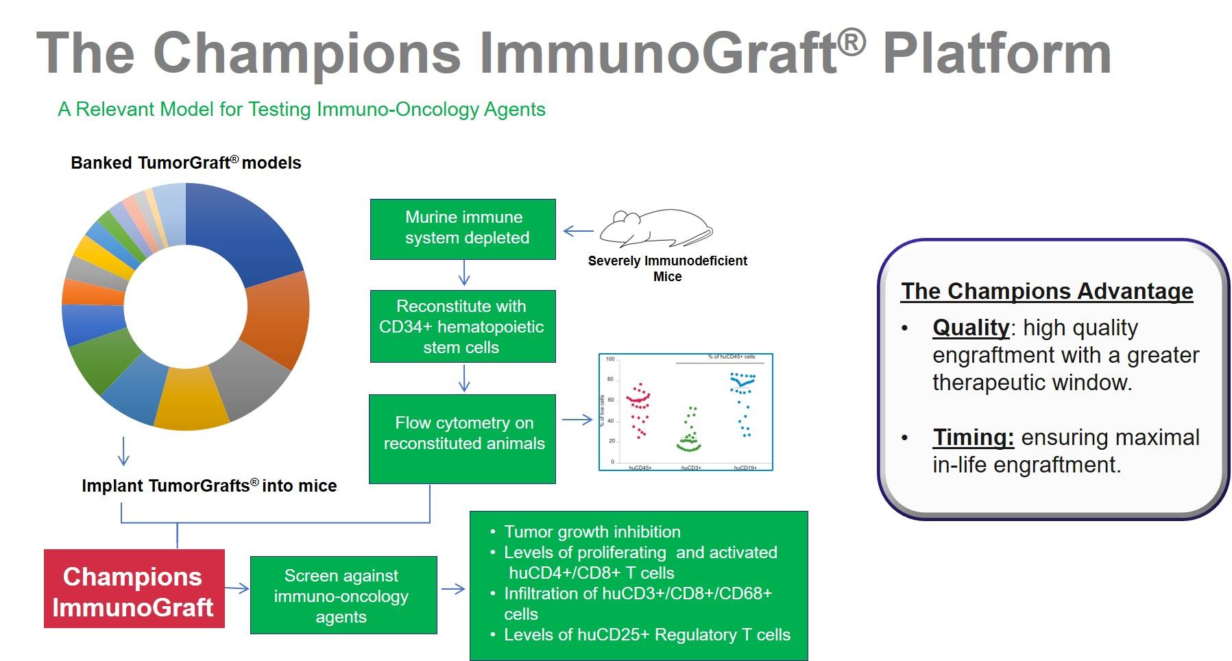 champions-immunograft-platform